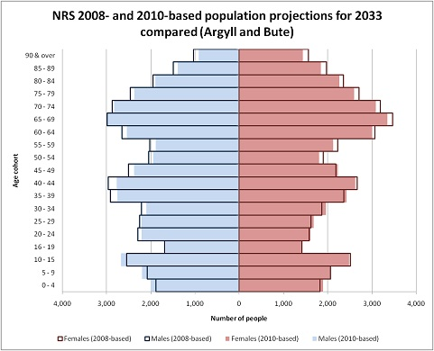 lab report over population pyramids of Demographics lab open simulator overview resulting in a population looking at the present demographics of countries around the world provides an.
