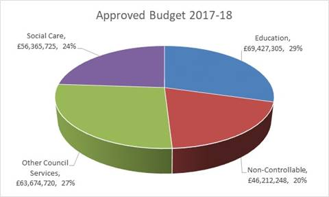 Approved budget 2017/18 - chart
