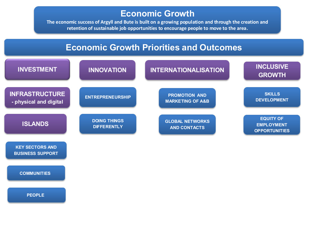 EDAP Economic Growth Framework