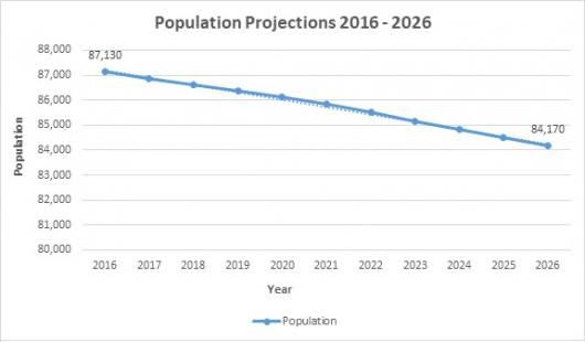 Population Projections 2016 to 2026