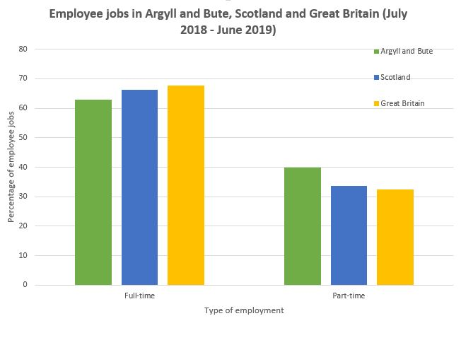 chart showing employment within argyll and bute