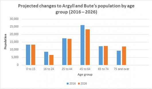 Projected changes to Argyll and Bute's population by age group