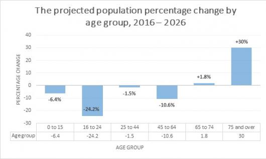 The projected population percentage change by age group 2016 - 2016