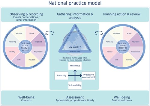 GIRFEC national pratice model